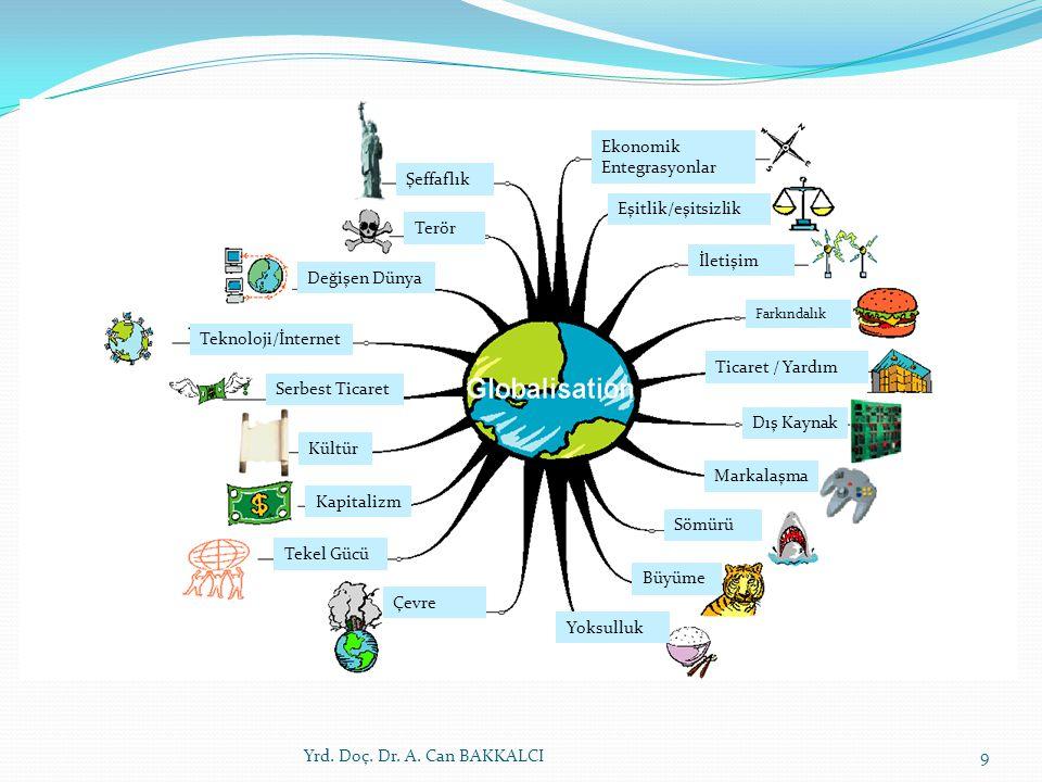 9 Değişen Dünya Terör Şeffaflık Ekonomik Entegrasyonlar Eşitlik/eşitsizlik İletişim Farkındalık Ticaret / Yardım Dış Kaynak Markalaşma Sömürü Büyüme Yoksulluk Çevre Tekel Gücü Kapitalizm Kültür Serbest Ticaret Teknoloji/İnternet
