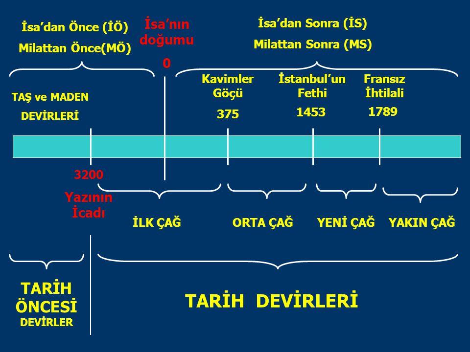 İsa'nın doğumu 0 Kavimler Göçü 375 İstanbul'un Fethi 1453 1789 Fransız İhtilali 3200 Yazının İcadı TARİH ÖNCESİ DEVİRLER TARİH DEVİRLERİ İLK ÇAĞORTA Ç