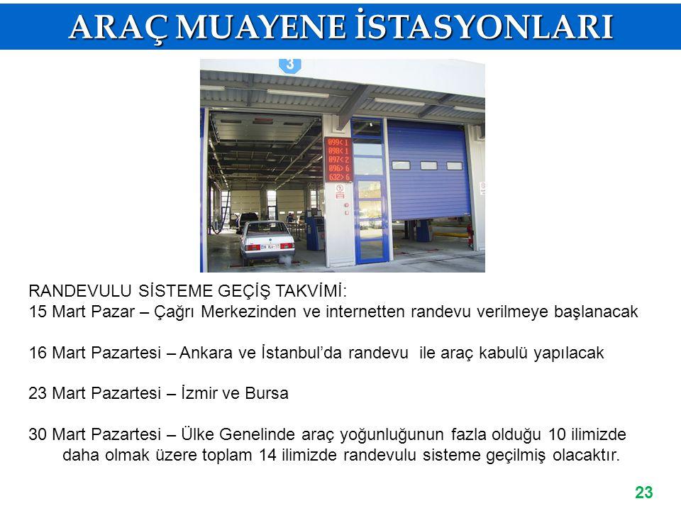 23 ARAÇ MUAYENE İŞLEMİNDE RANDEVU SİSTEMİ RANDEVULU SİSTEME GEÇİŞ TAKVİMİ: 15 Mart Pazar – Çağrı Merkezinden ve internetten randevu verilmeye başlanacak 16 Mart Pazartesi – Ankara ve İstanbul'da randevu ile araç kabulü yapılacak 23 Mart Pazartesi – İzmir ve Bursa 30 Mart Pazartesi – Ülke Genelinde araç yoğunluğunun fazla olduğu 10 ilimizde daha olmak üzere toplam 14 ilimizde randevulu sisteme geçilmiş olacaktır.