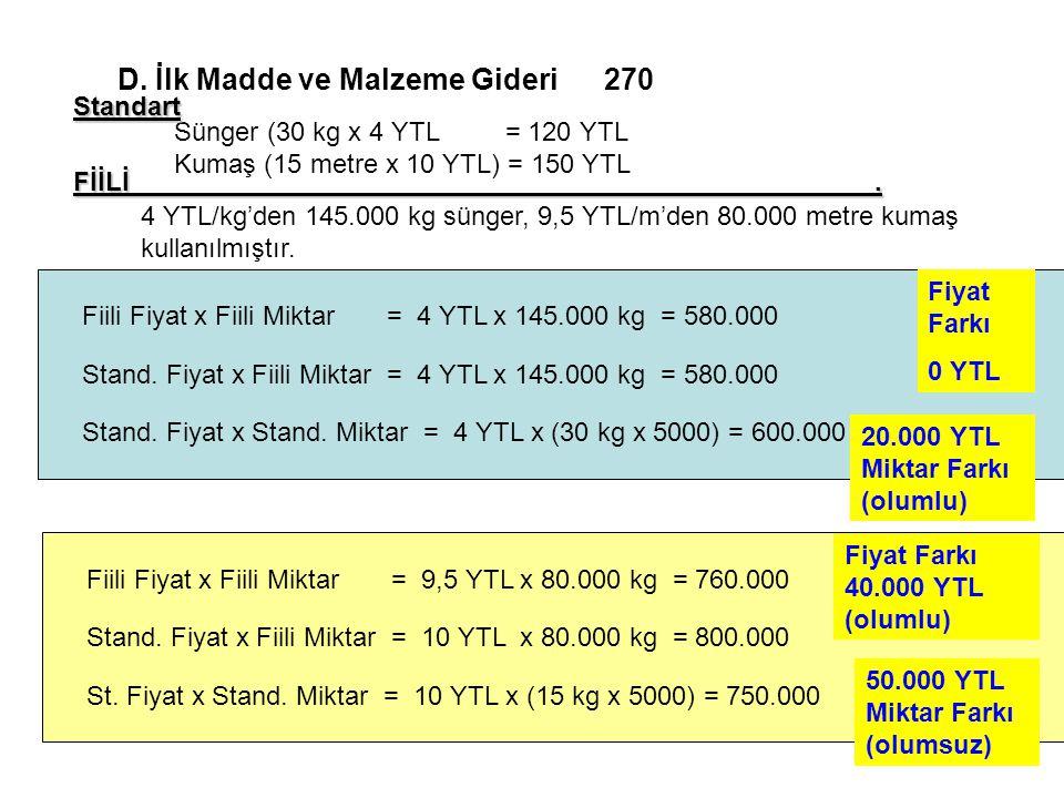 124 D. İlk Madde ve Malzeme Gideri 270 Sünger (30 kg x 4 YTL = 120 YTL Kumaş (15 metre x 10 YTL) = 150 YTL 4 YTL/kg'den 145.000 kg sünger, 9,5 YTL/m'd