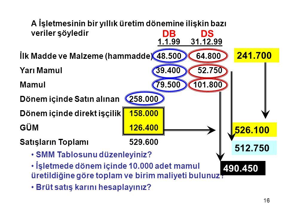 16 A İşletmesinin bir yıllık üretim dönemine ilişkin bazı veriler şöyledir 1.1.99 31.12.99 İlk Madde ve Malzeme (hammadde) 48.500 64.800 Yarı Mamul 39
