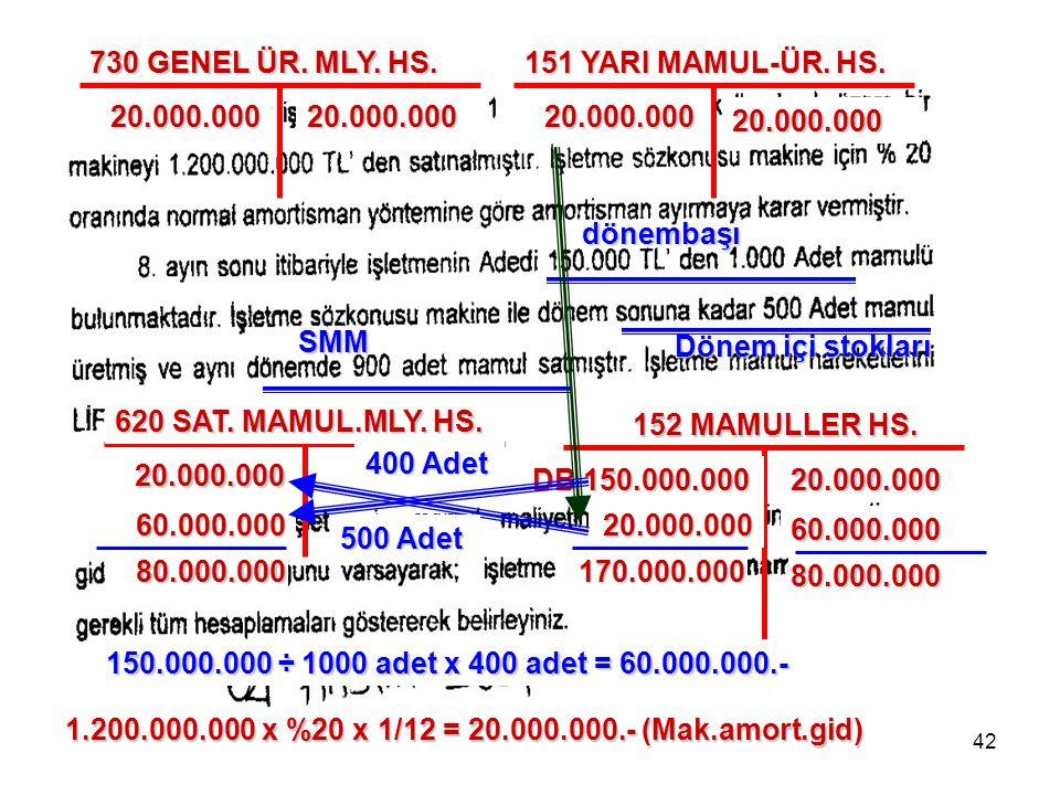 42 dönembaşı Dönem içi stokları SMM 152 MAMULLER HS. DB 150.000.000 1.200.000.000 x %20 x 1/12 = 20.000.000.- (Mak.amort.gid) 730 GENEL ÜR. MLY. HS. 2