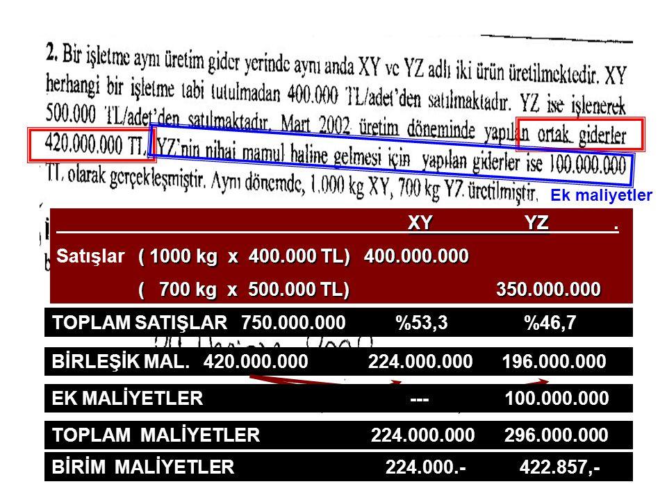 57 Ek maliyetler X Y YZ. Satışlar ( 1000 kg x 400.000 TL) 400.000.000 ( 700 kg x 500.000 TL) 350.000.000 TOPLAM SATIŞLAR 750.000.000 %53,3 %46,7 BİRLE