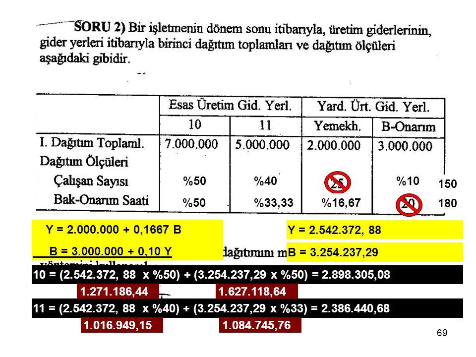 69 150 %50%40%10 180 %50%33,33%16,67 Y = 2.000.000 + 0,1667 B B = 3.000.000 + 0,10 Y Y = 2.542.372, 88 B = 3.254.237,29 10 = (2.542.372, 88 x %50) + (