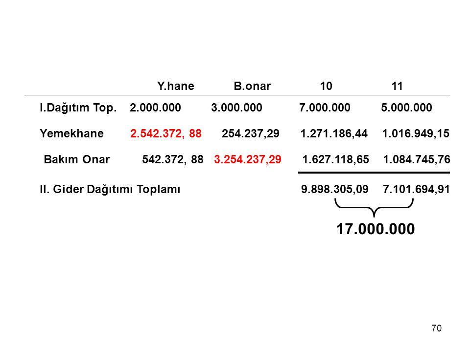 70 Y.hane B.onar 10 11 I.Dağıtım Top. 2.000.000 3.000.000 7.000.000 5.000.000 Yemekhane 2.542.372, 88 254.237,29 1.271.186,44 1.016.949,15 Bakım Onar