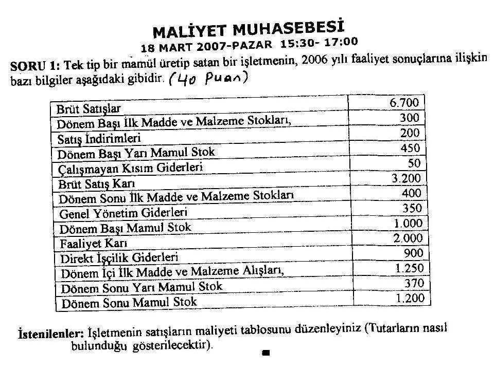 19 1.500 4.000 5.000 (+) Dönembaşı İlk Madde ve Malzeme Stok.