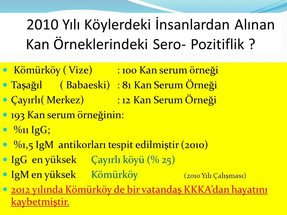 2010 Yılı Köylerdeki İnsanlardan Alınan Kan Örneklerindeki Sero- Pozitiflik ? Kömürköy ( Vize): 100 Kan serum örneği Taşağıl( Babaeski): 81 Kan Serum