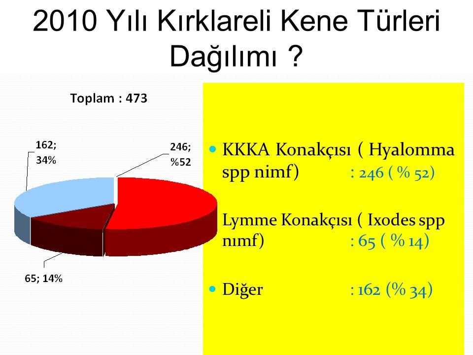 KKKA Konakçısı ( Hyalomma spp nimf): 246 ( % 52) Lymme Konakçısı ( Ixodes spp nımf): 65 ( % 14) Diğer : 162 (% 34) 2010 Yılı Kırklareli Kene Türleri D