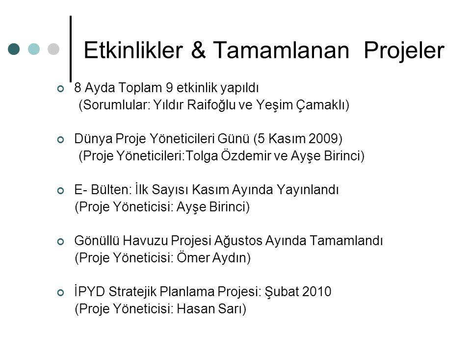 Etkinlikler & Tamamlanan Projeler 8 Ayda Toplam 9 etkinlik yapıldı (Sorumlular: Yıldır Raifoğlu ve Yeşim Çamaklı) Dünya Proje Yöneticileri Günü (5 Kasım 2009) (Proje Yöneticileri:Tolga Özdemir ve Ayşe Birinci) E- Bülten: İlk Sayısı Kasım Ayında Yayınlandı (Proje Yöneticisi: Ayşe Birinci) Gönüllü Havuzu Projesi Ağustos Ayında Tamamlandı (Proje Yöneticisi: Ömer Aydın) İPYD Stratejik Planlama Projesi: Şubat 2010 (Proje Yöneticisi: Hasan Sarı)