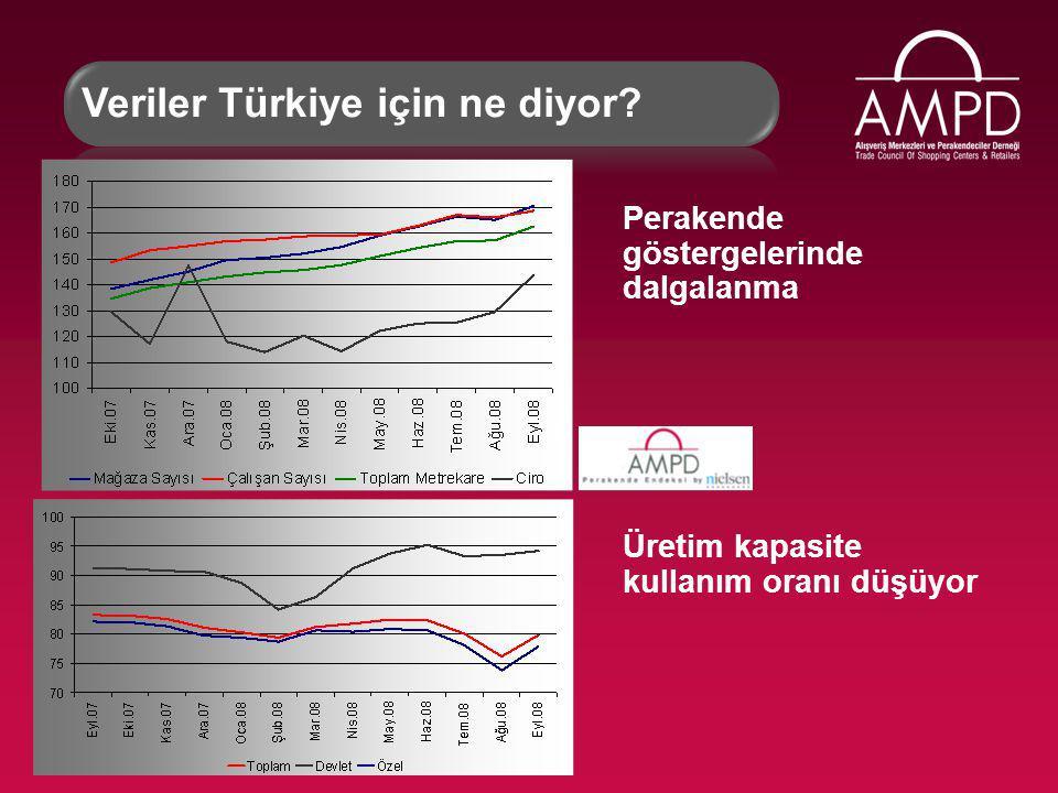 Perakende göstergelerinde dalgalanma Veriler Türkiye için ne diyor.