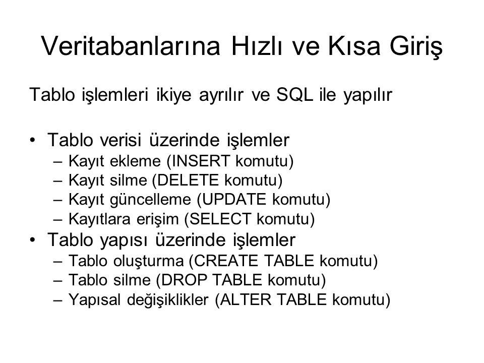Veritabanlarına Hızlı ve Kısa Giriş Tablo işlemleri ikiye ayrılır ve SQL ile yapılır Tablo verisi üzerinde işlemler –Kayıt ekleme (INSERT komutu) –Kay