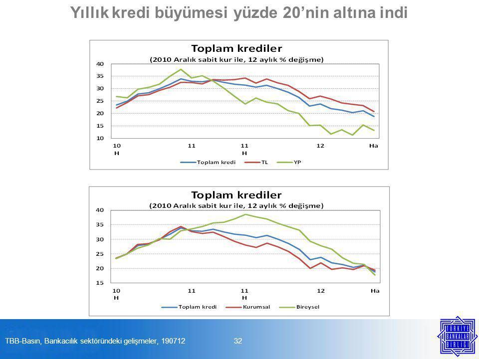 32TBB-Basın, Bankacılık sektöründeki gelişmeler, 190712 Yıllık kredi büyümesi yüzde 20'nin altına indi