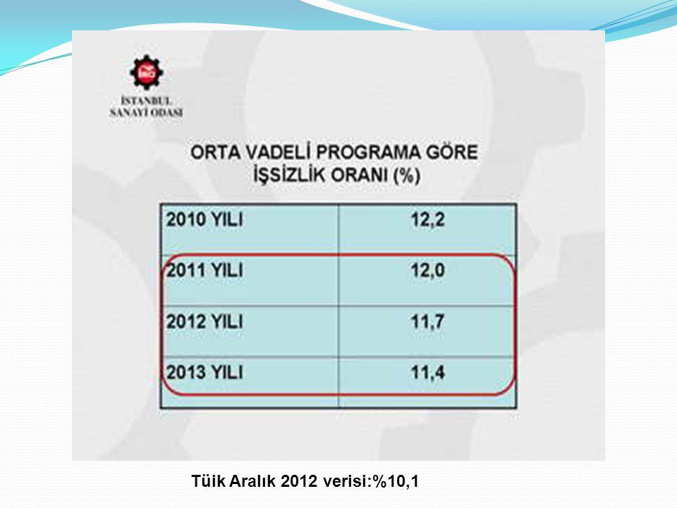 Tüik Aralık 2012 verisi:%10,1