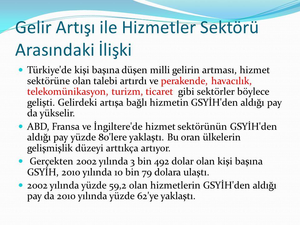 Gelir Artışı ile Hizmetler Sektörü Arasındaki İlişki Türkiye'de kişi başına düşen milli gelirin artması, hizmet sektörüne olan talebi artırdı ve perak