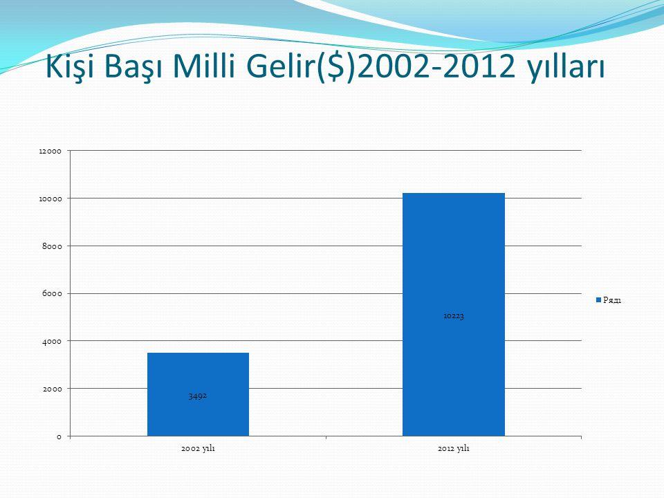 Kişi Başı Milli Gelir($)2002-2012 yılları