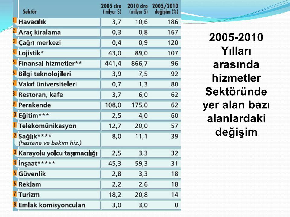 2005-2010 Yılları arasında hizmetler Sektöründe yer alan bazı alanlardaki değişim