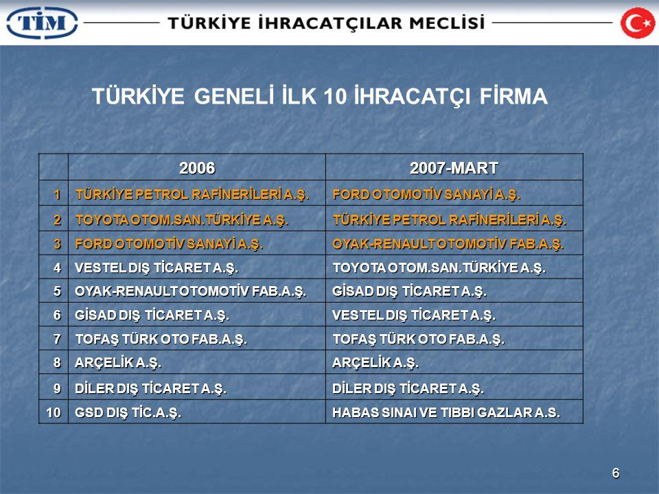 6 TÜRKİYE GENELİ İLK 10 İHRACATÇI FİRMA20062007-MART1 TÜRKİYE PETROL RAFİNERİLERİ A.Ş.