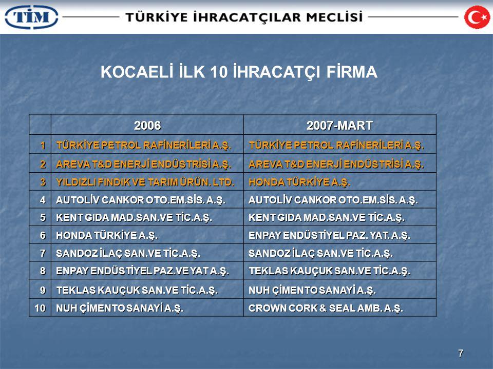 7 KOCAELİ İLK 10 İHRACATÇI FİRMA20062007-MART1 TÜRKİYE PETROL RAFİNERİLERİ A.Ş.
