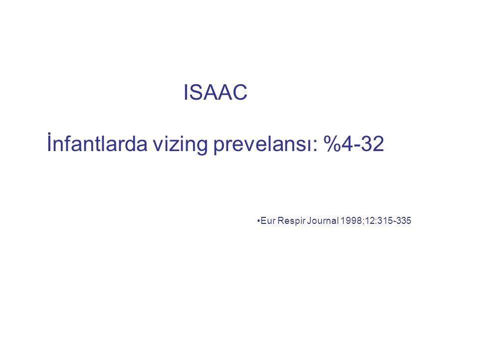 ISAAC İnfantlarda vizing prevelansı: %4-32 Eur Respir Journal 1998;12:315-335