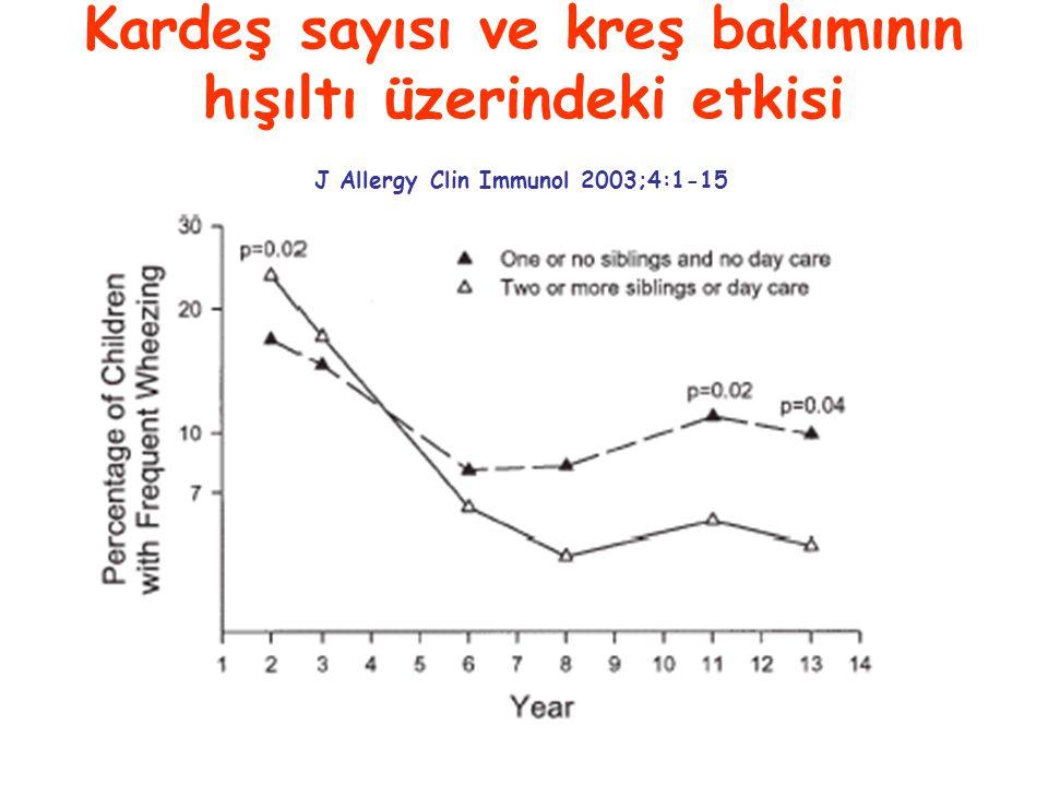 Kardeş sayısı ve kreş bakımının hışıltı üzerindeki etkisi J Allergy Clin Immunol 2003;4:1-15