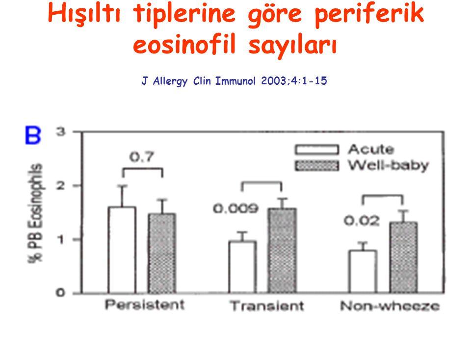 Hışıltı tiplerine göre periferik eosinofil sayıları J Allergy Clin Immunol 2003;4:1-15