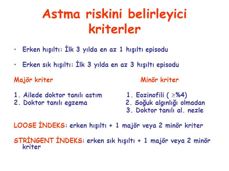 Astma riskini belirleyici kriterler Erken hışıltı: İlk 3 yılda en az 1 hışıltı episodu Erken sık hışıltı: İlk 3 yılda en az 3 hışıltı episodu Majör kriter Minör kriter 1.