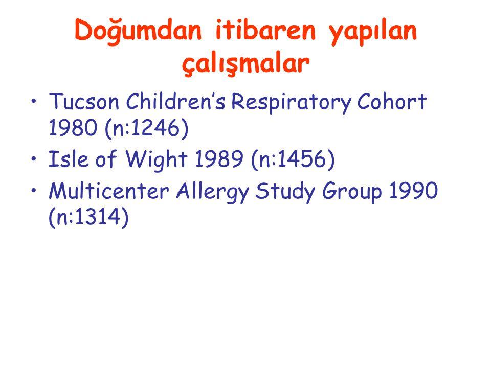 Doğumdan itibaren yapılan çalışmalar Tucson Children's Respiratory Cohort 1980 (n:1246) Isle of Wight 1989 (n:1456) Multicenter Allergy Study Group 1990 (n:1314)