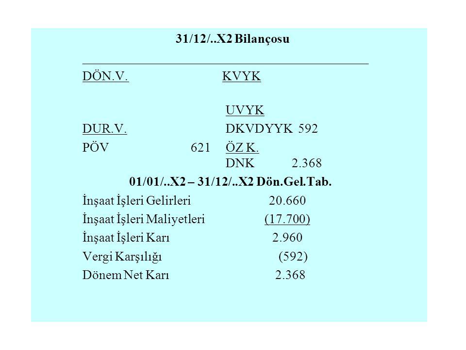 31/12/..X2 Bilançosu ____________________________________________ DÖN.V.KVYK UVYK DUR.V. DKVDYYK 592 PÖV 621 ÖZ K. DNK 2.368 01/01/..X2 – 31/12/..X2 D