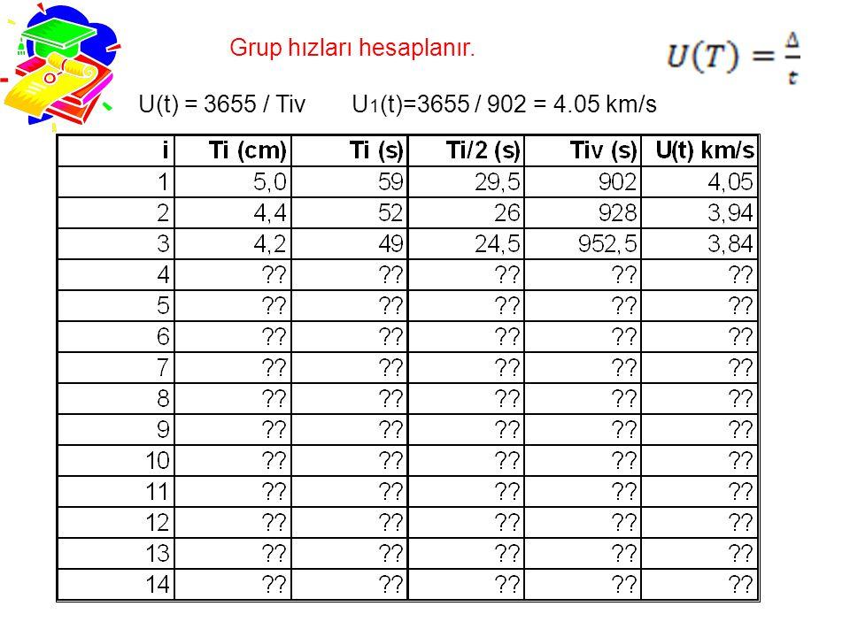 Grup hızları hesaplanır. U(t) = 3655 / Tiv U 1 (t)=3655 / 902 = 4.05 km/s