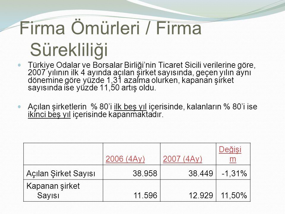 Firma Ömürleri / Firma Sürekliliği Türkiye Odalar ve Borsalar Birliği'nin Ticaret Sicili verilerine göre, 2007 yılının ilk 4 ayında açılan şirket sayısında, geçen yılın aynı dönemine göre yüzde 1,31 azalma olurken, kapanan şirket sayısında ise yüzde 11,50 artış oldu.