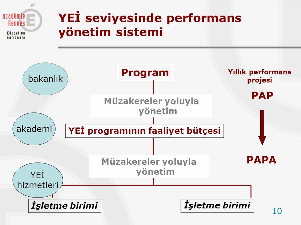 10 YEİ seviyesinde performans yönetim sistemi Müzakereler yoluyla yönetim YEİ programının faaliyet bütçesi akademi Program bakanlık İşletme birimi YEİ