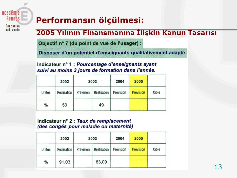 13 Performansın ölçülmesi: 2005 Yılının Finansmanına İlişkin Kanun Tasarısı