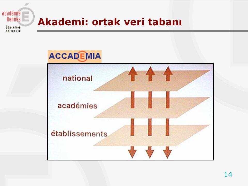 14 Akademi: ortak veri tabanı
