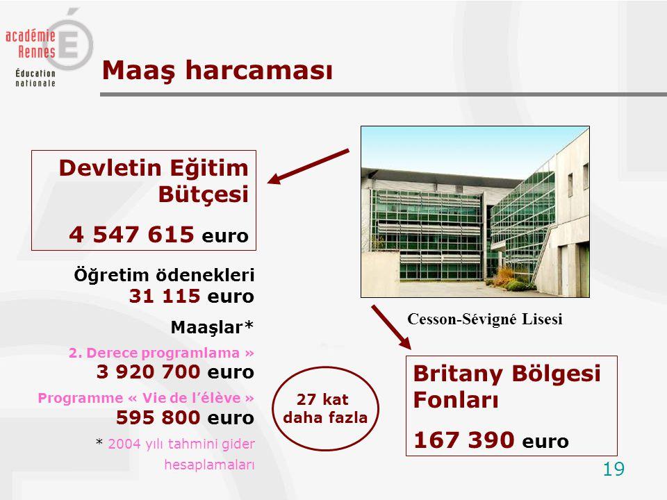 19 Maaş harcaması Öğretim ödenekleri 31 115 euro Maaşlar* 2. Derece programlama » 3 920 700 euro Programme « Vie de l'élève » 595 800 euro * 2004 yılı