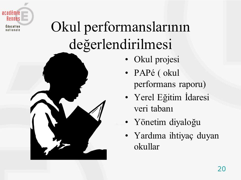 20 Okul performanslarının değerlendirilmesi Okul projesi PAPé ( okul performans raporu) Yerel Eğitim İdaresi veri tabanı Yönetim diyaloğu Yardıma ihtiyaç duyan okullar