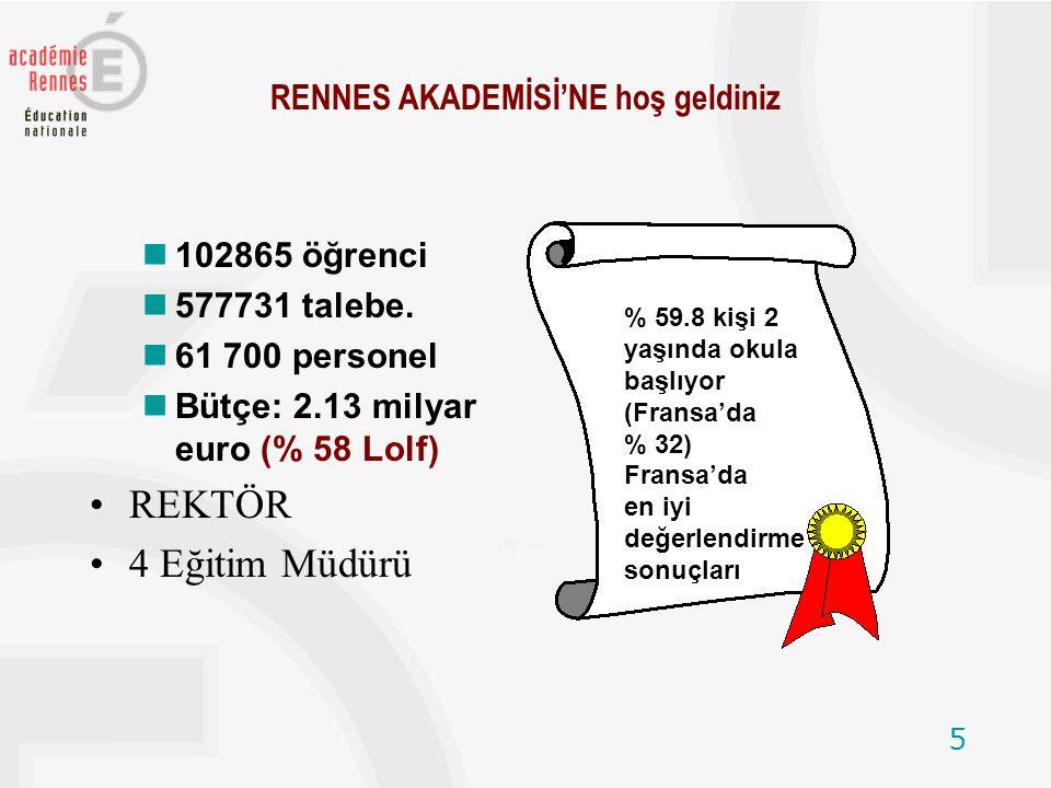 5 RENNES AKADEMİSİ'NE hoş geldiniz n102865 öğrenci n577731 talebe. n61 700 personel nBütçe: 2.13 milyar euro (% 58 Lolf) REKTÖR 4 Eğitim Müdürü % 59.8