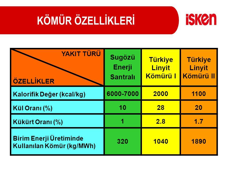 KÖMÜR ÖZELLİKLERİ YAKIT TÜRÜ ÖZELLİKLER Sugözü Enerji Santralı Türkiye Linyit Kömürü I Türkiye Linyit Kömürü II Kalorifik Değer (kcal/kg) 6000-7000200