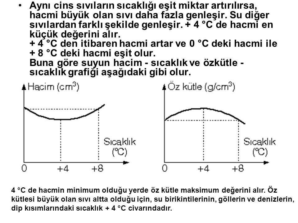 Aynı cins sıvıların sıcaklığı eşit miktar artırılırsa, hacmi büyük olan sıvı daha fazla genleşir. Su diğer sıvılardan farklı şekilde genleşir. + 4 °C