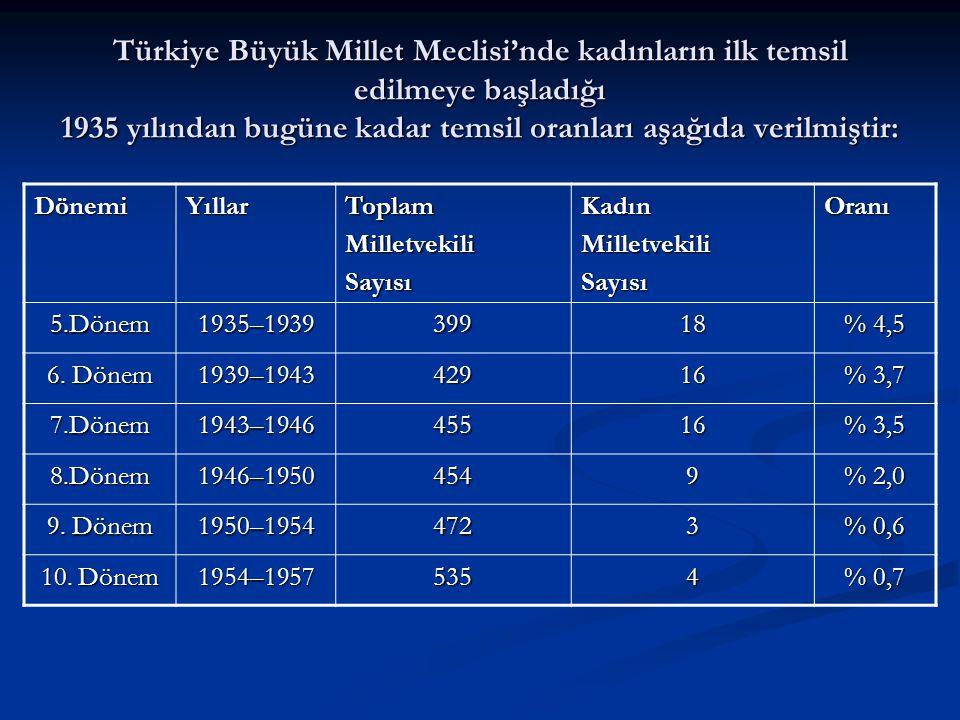 Türkiye Büyük Millet Meclisi'nde kadınların ilk temsil edilmeye başladığı 1935 yılından bugüne kadar temsil oranları aşağıda verilmiştir: DönemiYıllar