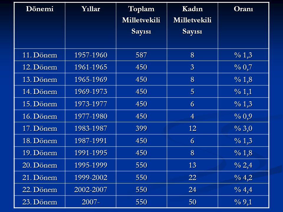 DönemiYıllarToplamMilletvekiliSayısıKadınMilletvekiliSayısıOranı 11. Dönem 1957-19605878 % 1,3 12. Dönem 1961-19654503 % 0,7 13. Dönem 1965-19694508 %