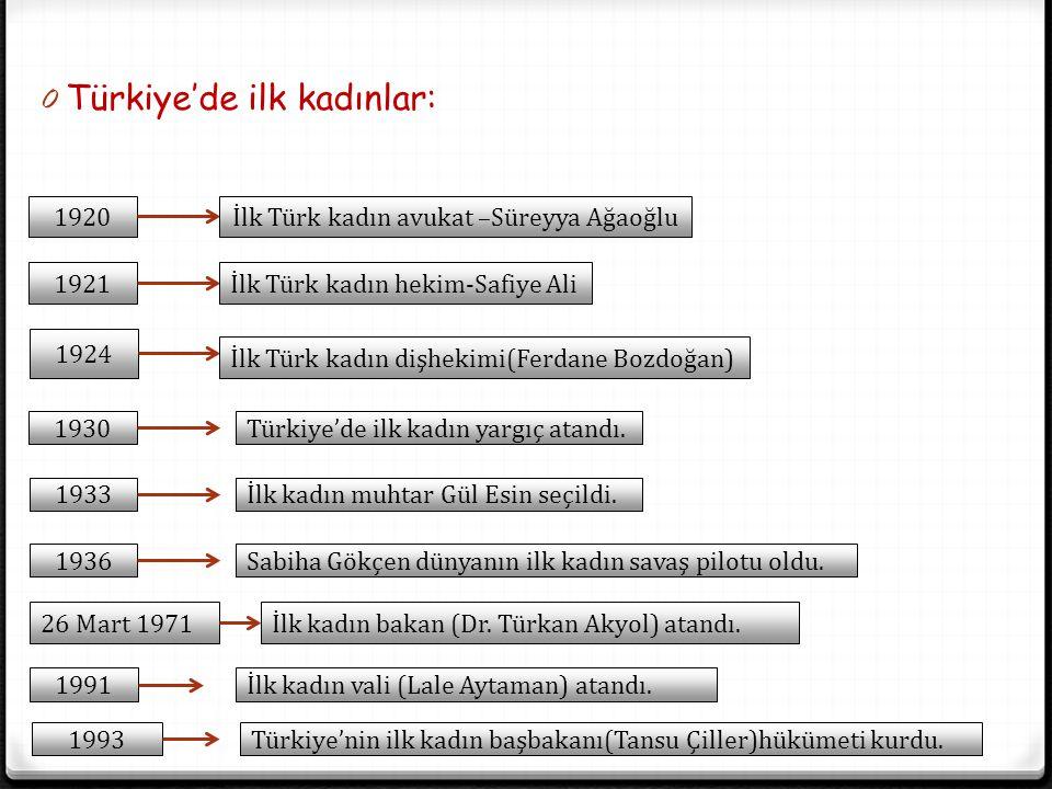 0 Türkiye'de ilk kadınlar: 1920İlk Türk kadın avukat –Süreyya Ağaoğlu 1921 1924 1930 İlk Türk kadın hekim-Safiye Ali İlk Türk kadın dişhekimi(Ferdane