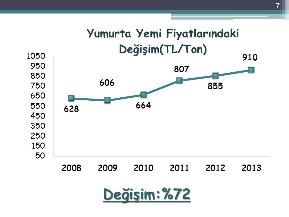 DEĞERLENDİRME-1 Üretim Kapasitesi: 1050 ticari işletme, 3243 kümes ve 15,6 milyar adet üretim Yumurta üretimi 2006-2012 yılları arası % 87 büyümüş, kişi başı üretim 114 adetten, 207 adede yükselmiştir.