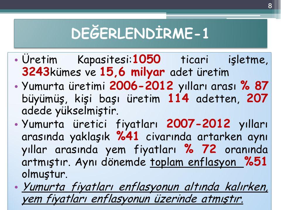 DEĞERLENDİRME-2 2007 yılında 3,8 adet yumurta ile 1 kg yem alınabilirken, 2012 yılında 4,7 adet yumurta ile 1 kg yem alınabilmiştir.Bu rakam 2013 yılında 5,4 adet yumurta olmuştur.