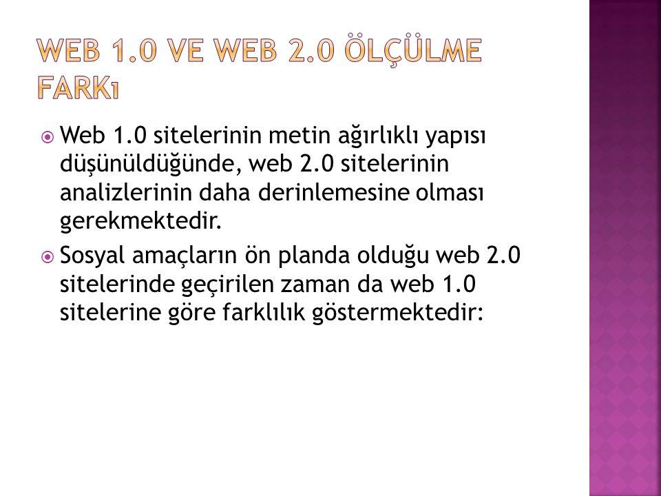  Web 1.0 sitelerinin metin ağırlıklı yapısı düşünüldüğünde, web 2.0 sitelerinin analizlerinin daha derinlemesine olması gerekmektedir.  Sosyal amaçl
