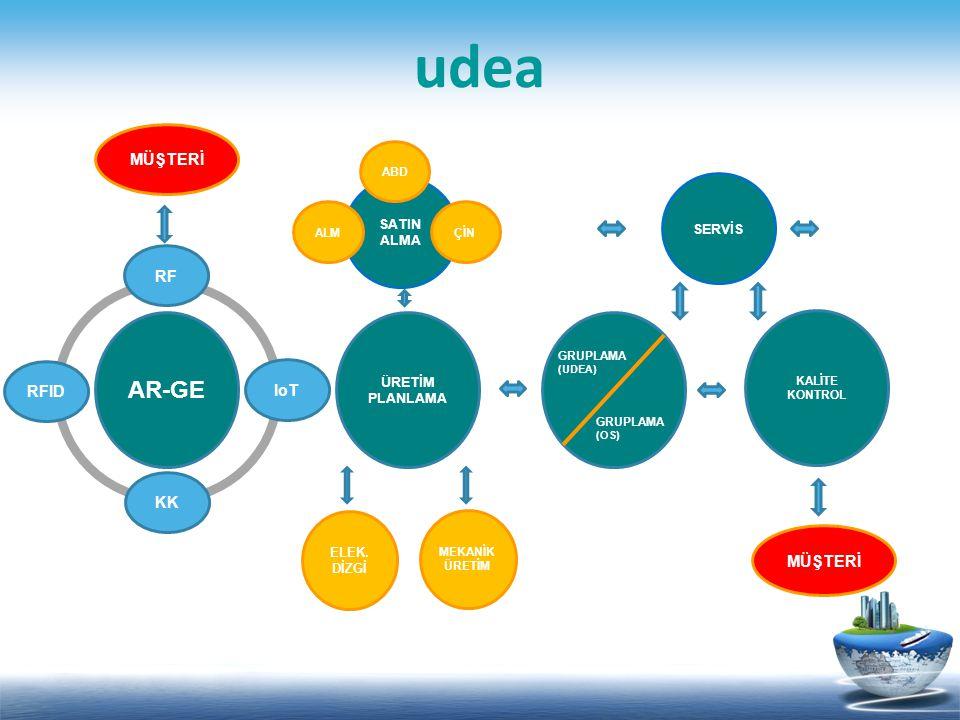 AR&GE UDEA 315/433MHz, 868/915MHz ve 2.4GHz ISM band frekanslarının tamamında data/ses/görüntü aktarımı için kullanılabilecek düşük güçlü, kısa mesafeli RF alt yapı radio modül ve sistem çözümleri üretebilen çok az firmadan biridir.