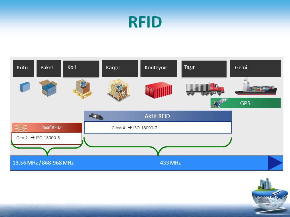RFID Pasif RFID Aktif RFID GPS Konteynır Taşıt Kargo Koli PaketKutu Gemi 13.56 MHz / 868-968 MHz 433 MHz Gen 2  ISO 18000-6 Class 4  ISO 18000-7