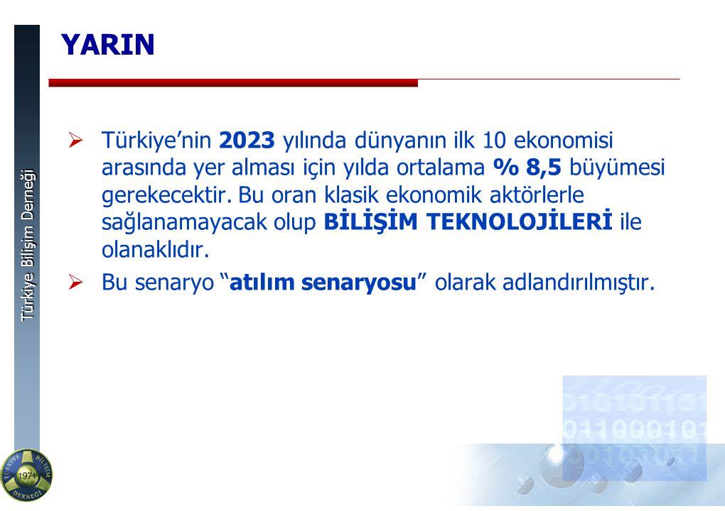 Türkiye Bilişim Derneği YARIN  Türkiye'nin 2023 yılında dünyanın ilk 10 ekonomisi arasında yer alması için yılda ortalama % 8,5 büyümesi gerekecektir.