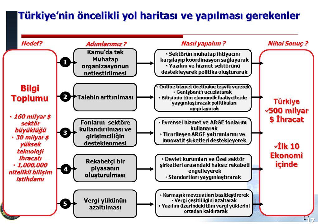 Türkiye Bilişim Derneği 17