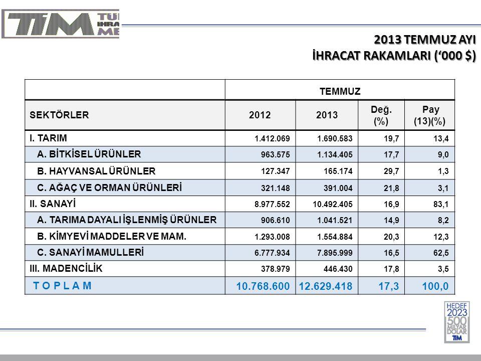 2013 TEMMUZ AYI İHRACAT RAKAMLARI ('000 $) TEMMUZ SEKTÖRLER20122013 Değ.