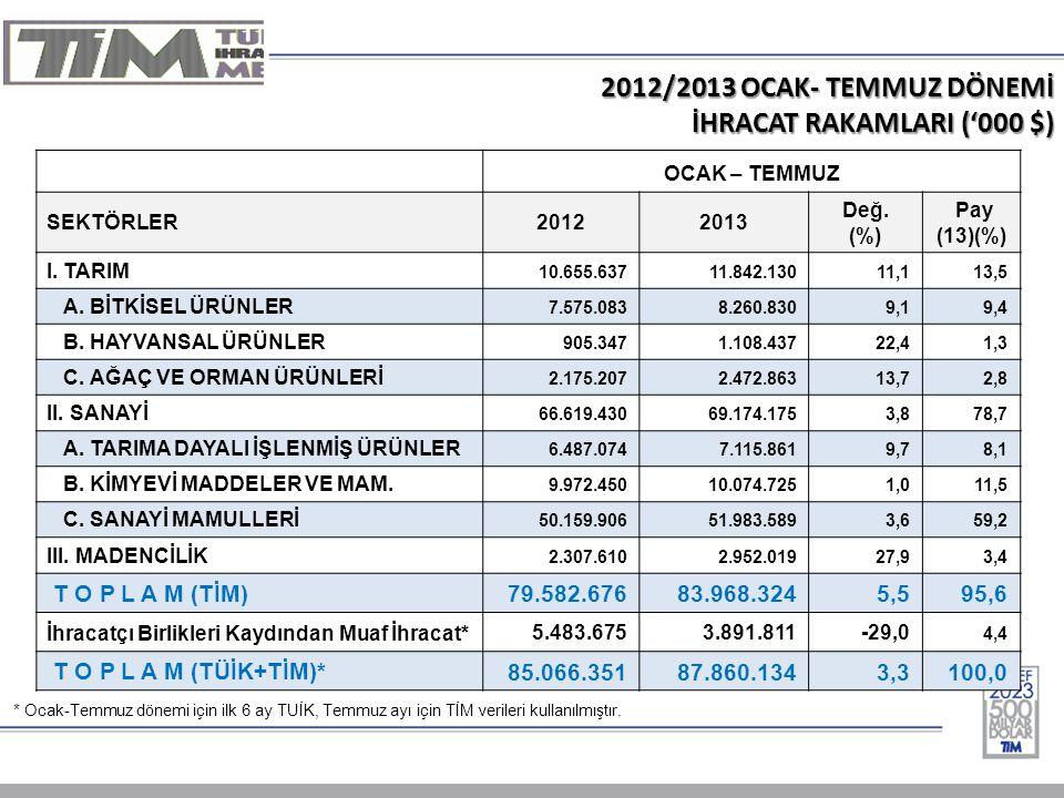 2012/2013 OCAK- TEMMUZ DÖNEMİ İHRACAT RAKAMLARI ('000 $) OCAK – TEMMUZ SEKTÖRLER20122013 Değ. (%) Pay (13)(%) I. TARIM 10.655.63711.842.13011,113,5 A.